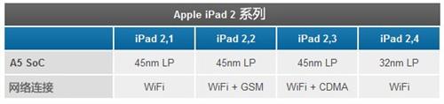 32nm制程新iPad 2 探秘