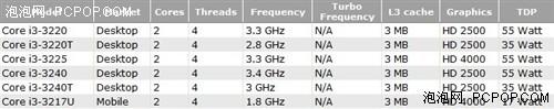 新i3影音宝盒将至 Intel下季度发新品