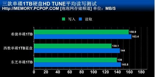 单碟1TB碰撞 希捷/西数/东芝性能对比