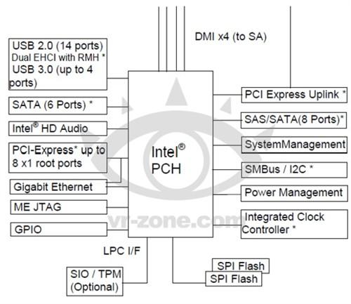 Haswell专属!Intel 8系芯片规格出炉