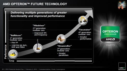 性能提升10%!AMD打桩机性能抢先测试