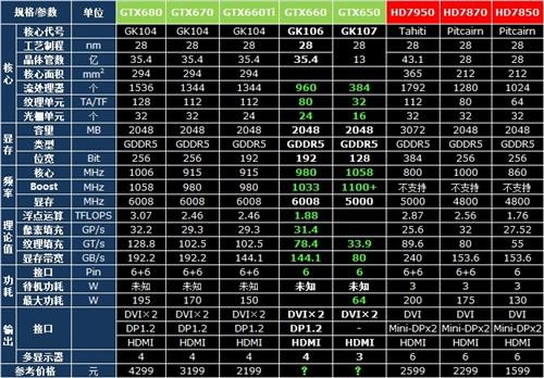 雄霸千元市场!GTX660/GTX650首发评测