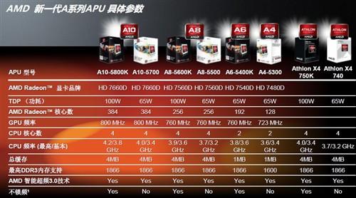全芯纪元 A10-5800K游戏性能抢先测试