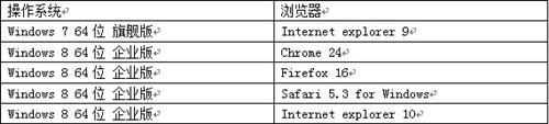 兼顾性能和体验 HTML5时代浏览器测试