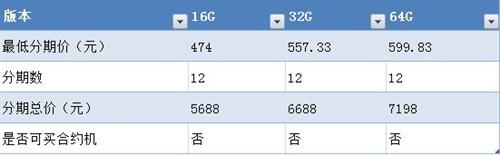 怎么买最划算?iPhone5分期购机指南