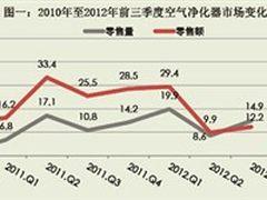 中怡康:空气净化器市场同比增幅近15%