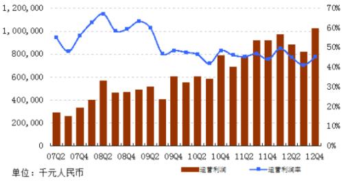 网易四季度净利同比增11% 广告下滑