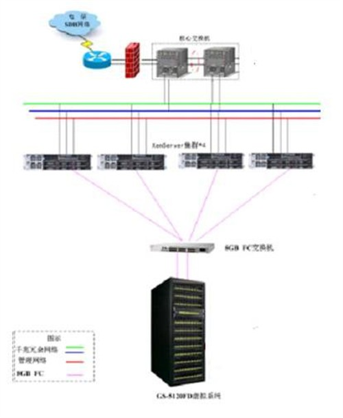 > 基于虚拟化技术构建数据中心     利用xen的虚拟化架构,服务器数量