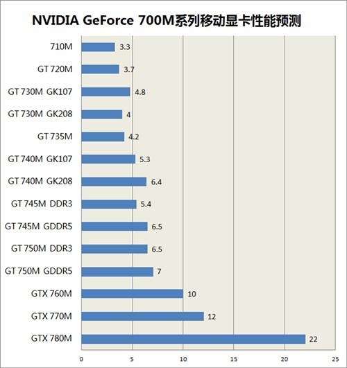 透过命名看本质 GeForce 700M系列显卡详细解读