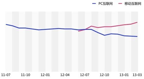 百度Q1 移动端人均上网时长超PC端29%