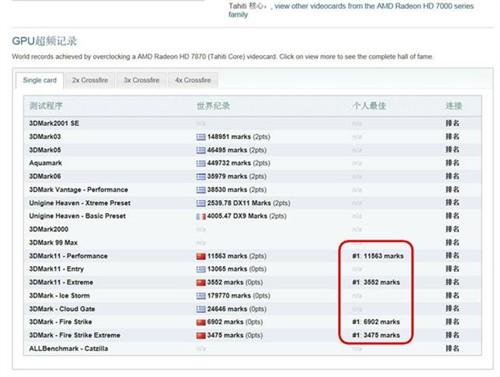 迪兰HD7870酷能+极致版 创世界新纪录