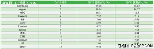 从《中国互联网发展报告》看中国市场