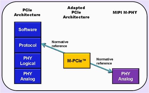优化移动平台 PCI-SIG发布M-PCIe规范