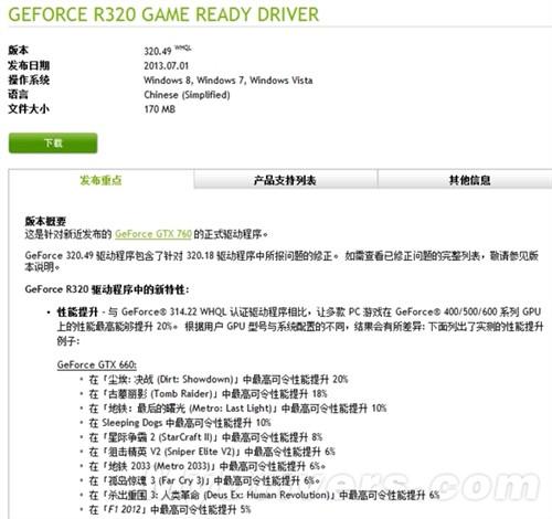 "NVIDIA 320.49 鸡血驱动""修成正果"""