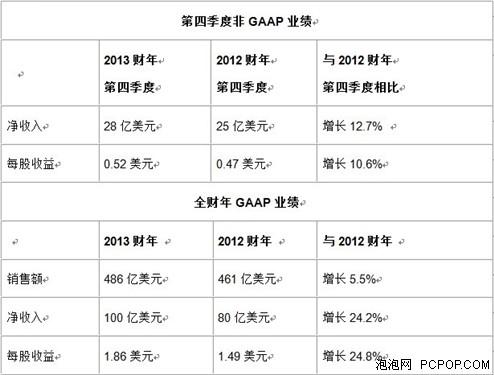 思科发布2013财年第四季度及全年财报