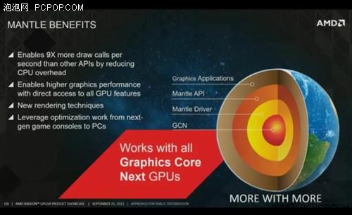 看到AMD发布Mantle