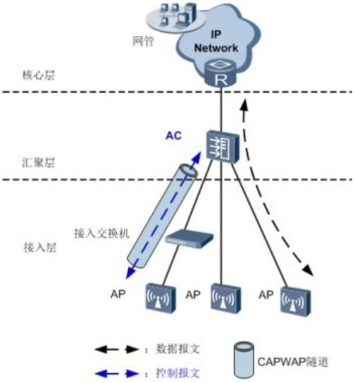 ac6005高性价比无线控制器