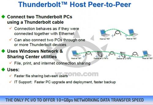 支持PC互联 第2代Tunderbolt明年登场