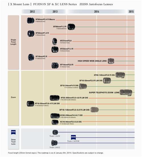 富士发布适于X卡口镜头的全新路线图