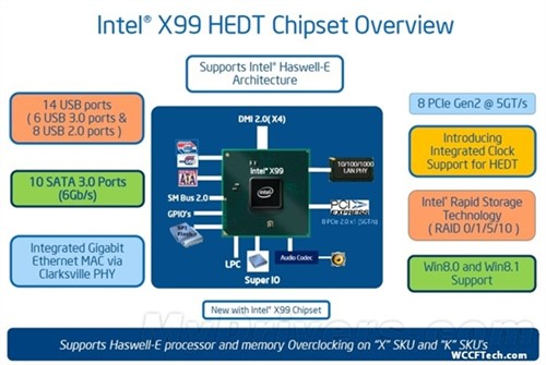 USB 3.0接口有6个 Intel X99有进步了