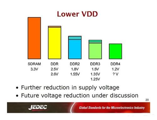 DDR4时代将来临 DDR4与DDR3区别解析