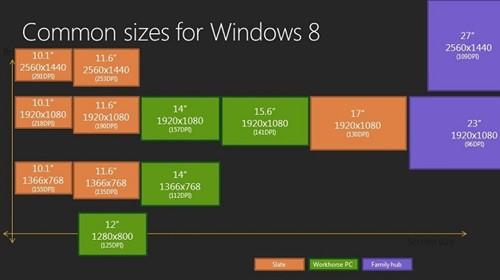 高分辨率时代 Windows系统能跟上吗?