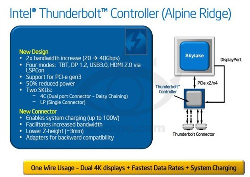 40Gbps Intel Skylake支持新雷电主控