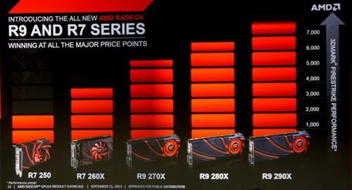 AMD:今年只有28nm工艺产品20nm设计中