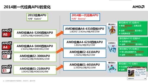 惊现FX命名 Kaveri APU移动版规格全解