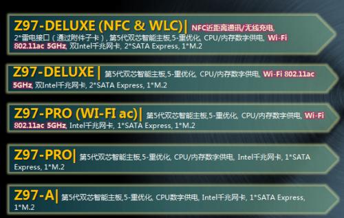 三大系列齐出击 华硕Z97主板全面阅兵