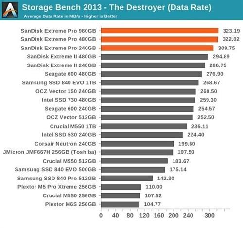 SanDisk顶级SSD试用:最快的固态硬盘
