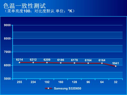 最强2K专业显示器!三星S32D850T评测