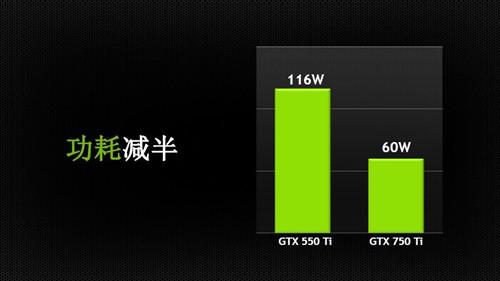 节能性能双面手 iGame 750Ti显卡到货