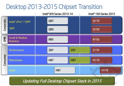 Intel下代芯片组曝光:开启三位数时代