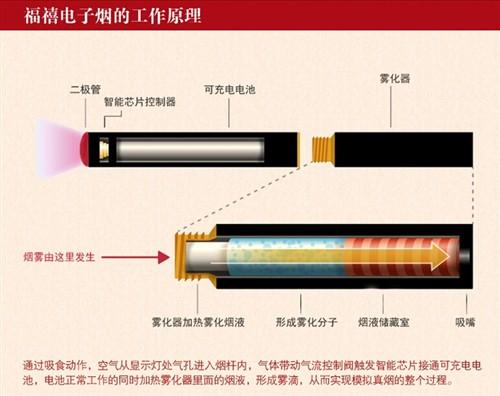 """帮你戒烟的好工具 体验""""福禧""""电子烟 12"""