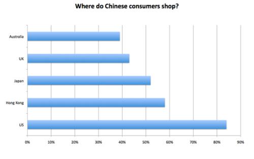亚马逊与阿里对决跨境购物谁将胜出?