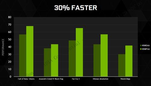 NVIDIA的黑科技:MFAA超高效能抗锯齿