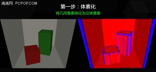 NVIDIA的黑科技3:VXGI体素全局光照