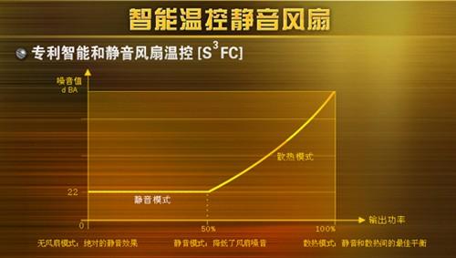 专利智能温控 海韵X-850硕飞数码推荐