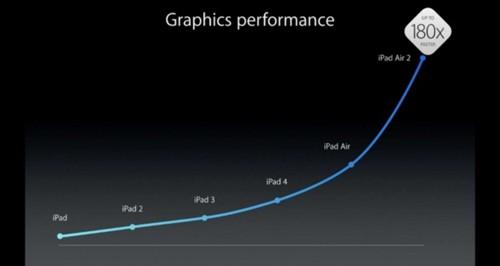 僵尸iPad:开发者眼中对iPad mini的看法