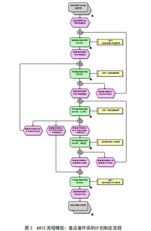 区域管理办法的步骤