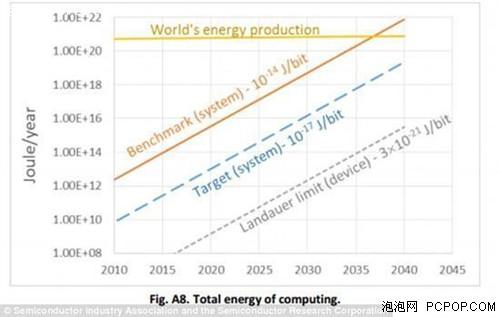 计算机将在2040年终结?因为没电了……