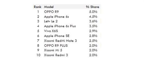 6月国内最热卖智能手机排行:OPPO R9第一