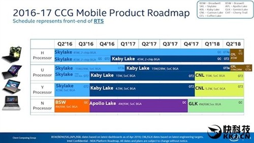 Intel最新路线图:10nm得等2017年底