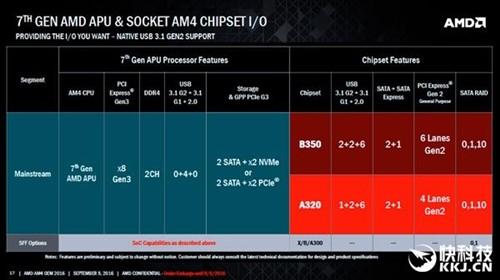 新接口高端主板X370杀到:超频/交火强力