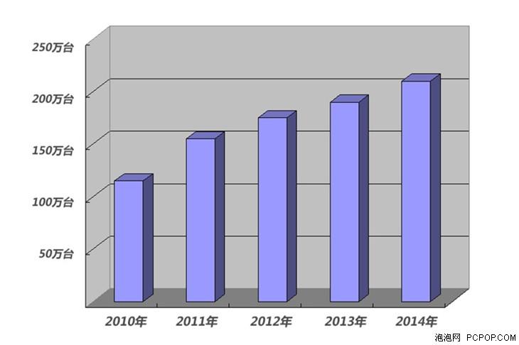 2014投影机市场发展趋势与新产品综述