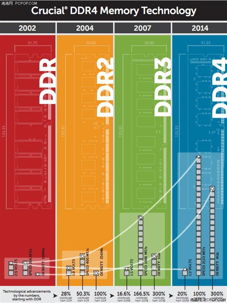 美光:2015年DDR4依然要比DDR3贵得多
