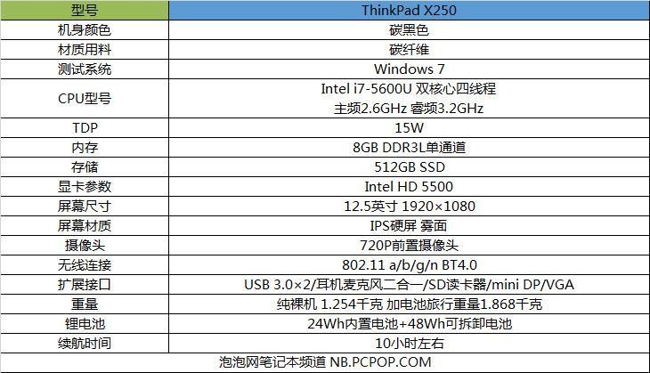 触控板设计回归 ThinkPad X250首发评测