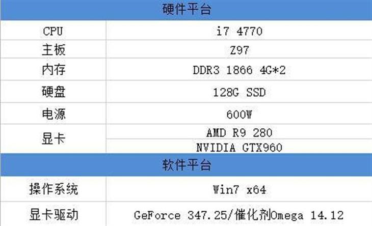 中高端显卡选购攻略:384bit大获全胜