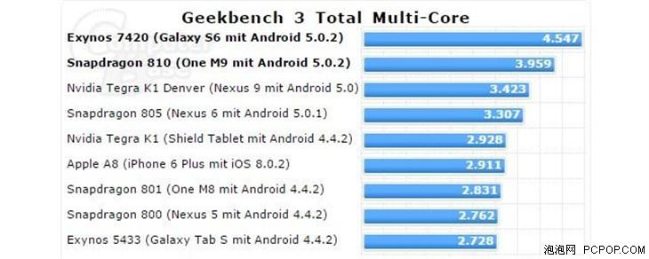 三星苹果HTC三款旗舰处理器跑分对比
